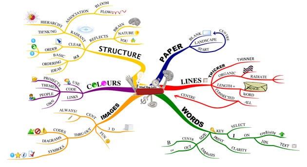 Mindmap-digitaal training mondmappen