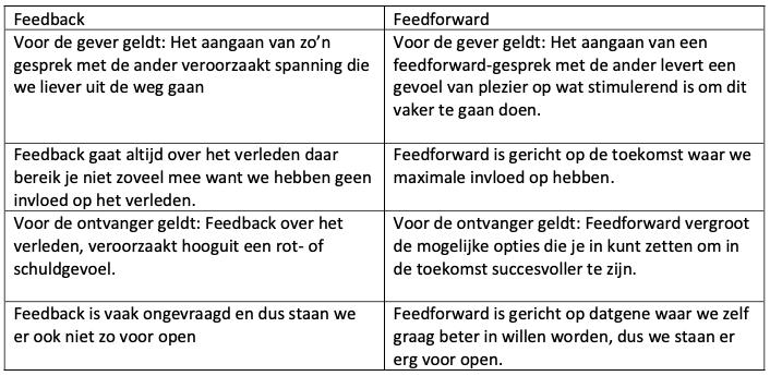 Feedback versus feedforward BCoach