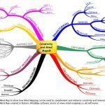 Creativiteit en MindMapping